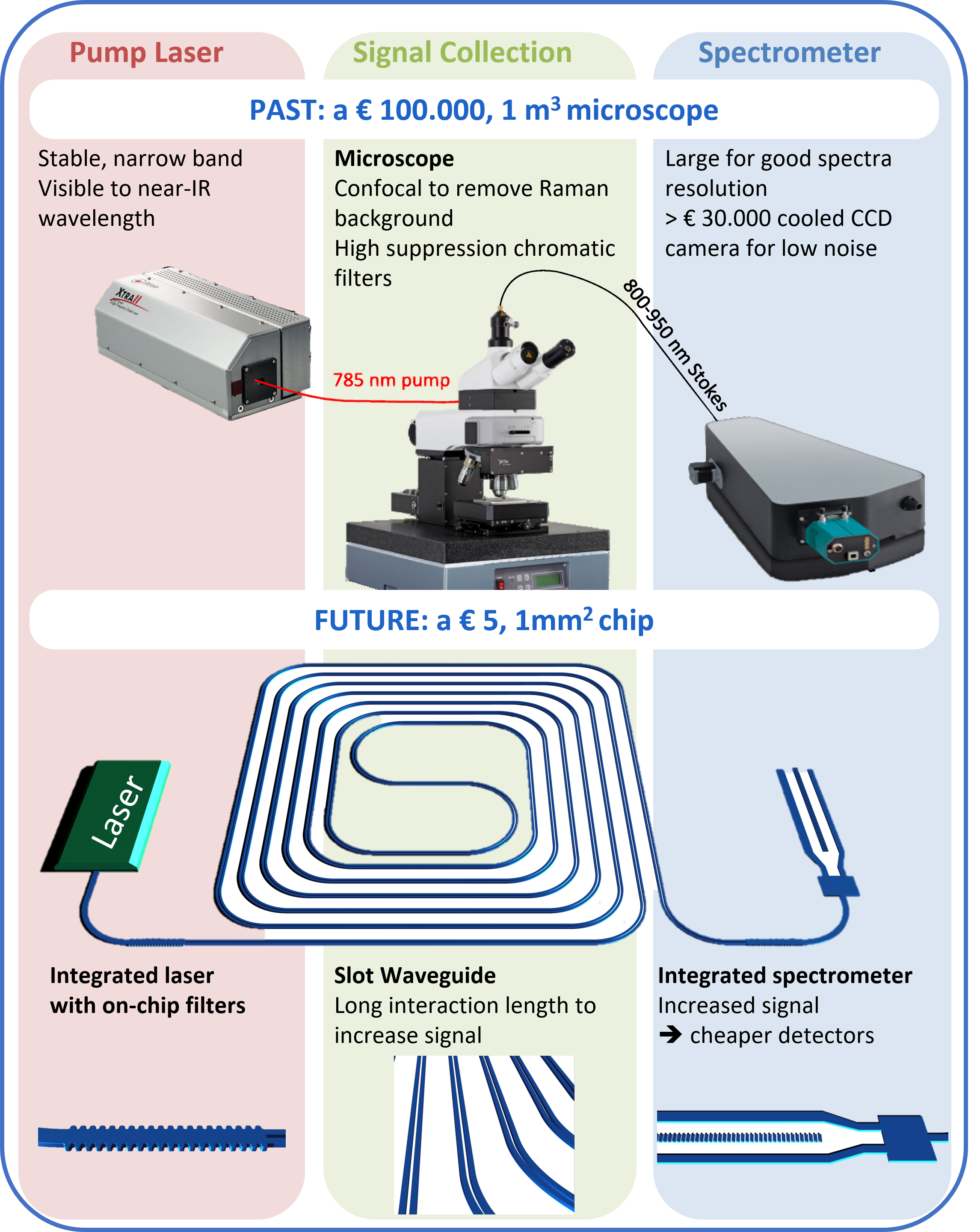 Master Thesis Topics Transimpedance Amp With Opa355 High Speed Amplifiers Forum Nanophotonics Waveguide The Integration Of These Sensors Other Building Blocks As Depicted In Fig 1 Ie On Chip Filter Spectrometers And