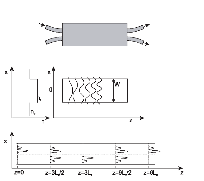 optical power splitter thesis Distributed optical tdma photonic switch fabric based on gain-switched  thesis 1  156 412 optical power as a.